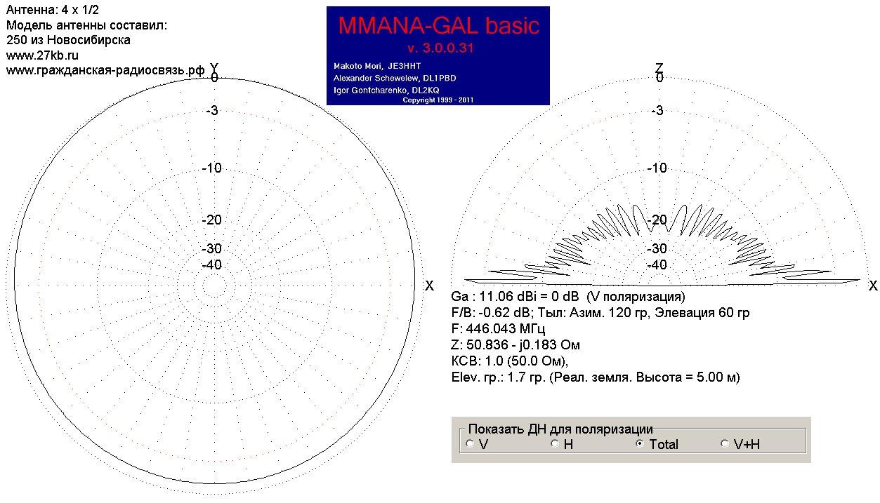 Коллинеарная антенна 4 x 1/2 - диаграмма направленности и усиление